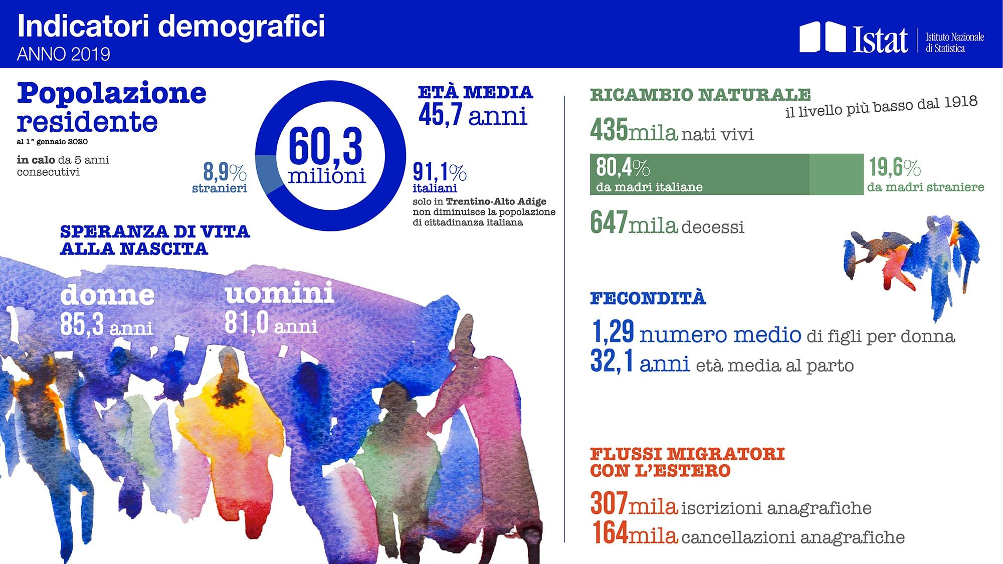 Spazio50 Indicatori Istat 2019 L Eta Media Sale Ancora Siamo A 45 7 Anni