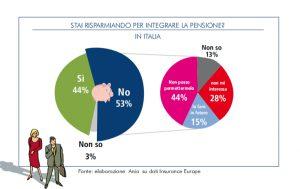 Grafico Previdenza Complementare