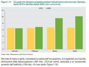 Probabilità di perdere il lavoro secondo gli occupati