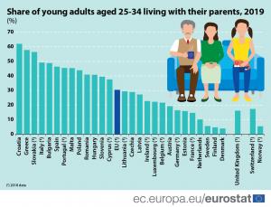 Percentuale dei giovani Ue in casa con i genitori