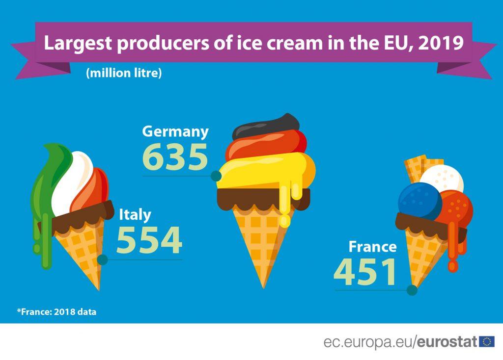 grafico produzione gelato in Eu