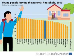 grafico età media di uscita dalla casa dei genitori in ue