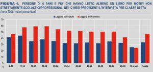 Tabella Istat Rapporto sulla Lettura