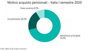 Grafico su Senior e mercato immobiliare