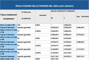 Tabella rivalutazione pensioni 2021